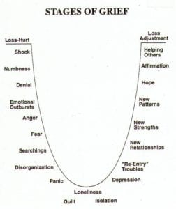 The stages of grief